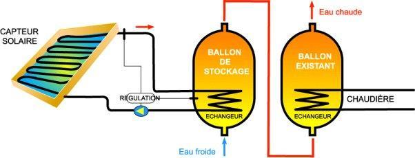 Schéma panneaux solaires ballon.jpg
